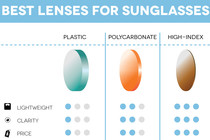 How to choose the best lenses for your sunglasses