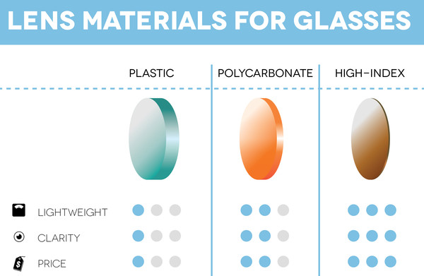 96439bb57a Polycarbonate vs Trivex Lenses