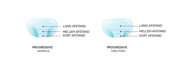 97f71d36c600 Læs mere om progressive glas og find dit par hos SmartBuyGlasses.