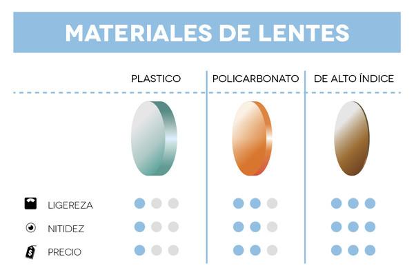 3bacf429c6 Materiales de los lentes - ¿Cuáles son los mejores para tus lentes ...