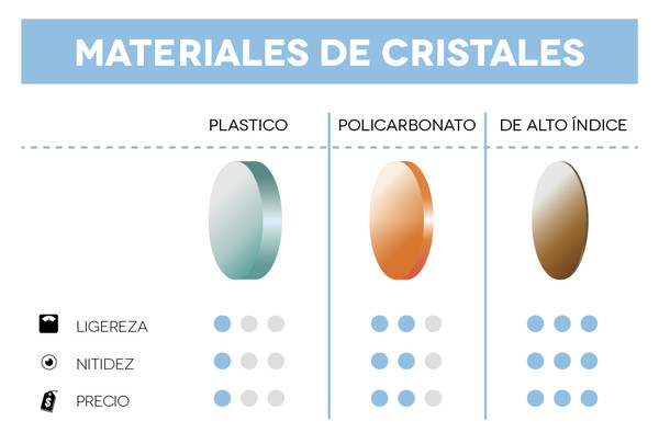 10248e665b Materiales de los cristales - ¿Cuáles son los mejores para tus ...